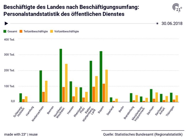 Beschäftigte des Landes nach Beschäftigungsumfang: Personalstandstatistik des öffentlichen Dienstes