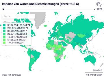 Importe von Waren und Dienstleistungen (derzeit US $)