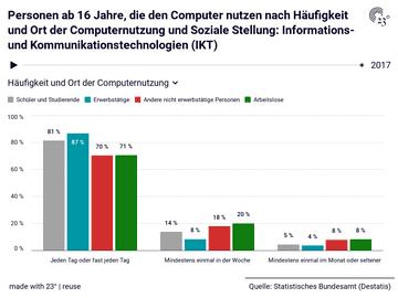 Personen ab 16 Jahre, die den Computer nutzen nach Häufigkeit und Ort der Computernutzung und Soziale Stellung: Informations- und Kommunikationstechnologien (IKT)