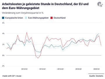 Arbeitskosten je geleistete Stunde in Deutschland, der EU und dem Euro-Währungsgebiet