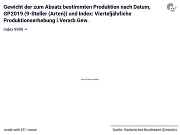 Gewicht der zum Absatz bestimmten Produktion nach Datum, GP2019 (9-Steller (Arten)) und Index: Vierteljährliche Produktionserhebung i.Verarb.Gew.