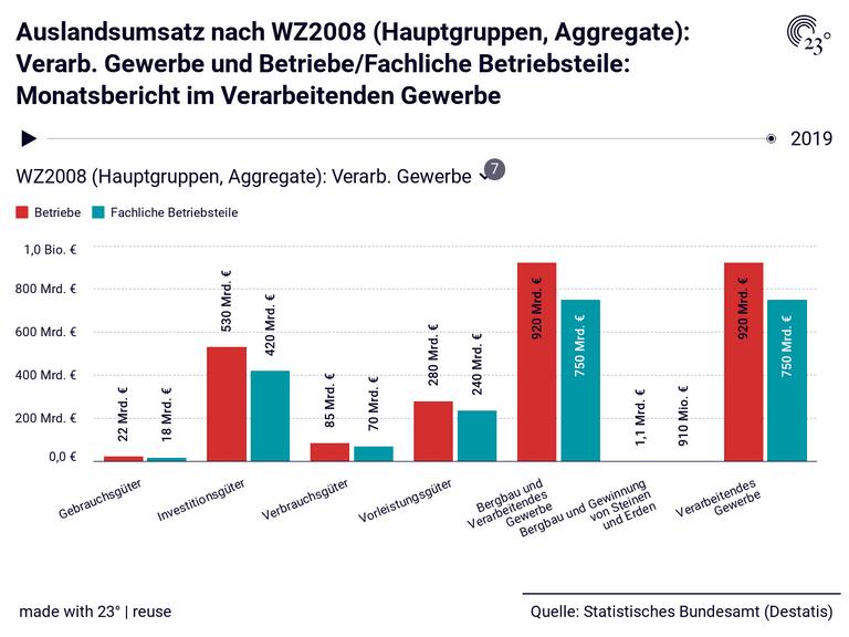Auslandsumsatz nach WZ2008 (Hauptgruppen, Aggregate): Verarb. Gewerbe und Betriebe/Fachliche Betriebsteile: Monatsbericht im Verarbeitenden Gewerbe