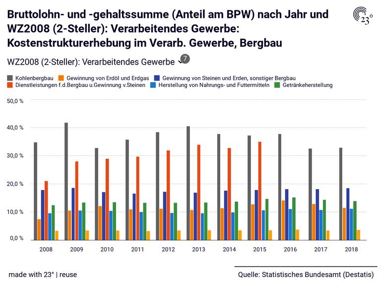 Bruttolohn- und -gehaltssumme (Anteil am BPW) nach Jahr und WZ2008 (2-Steller): Verarbeitendes Gewerbe: Kostenstrukturerhebung im Verarb. Gewerbe, Bergbau