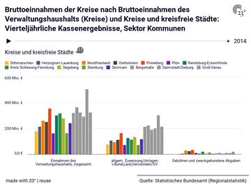 Bruttoeinnahmen der Kreise nach Bruttoeinnahmen des Verwaltungshaushalts (Kreise) und Kreise und kreisfreie Städte: Vierteljährliche Kassenergebnisse, Sektor Kommunen