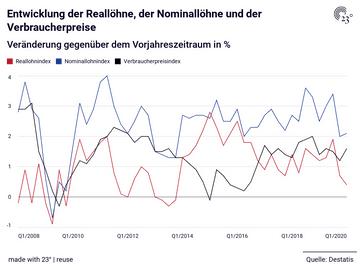 Entwicklung der Reallöhne, der Nominallöhne und der Verbraucherpreise