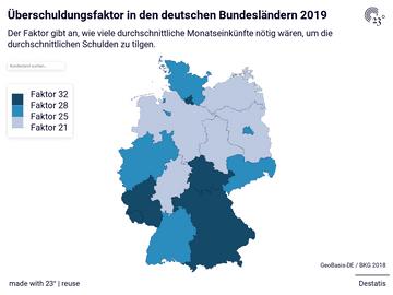 Überschuldungsfaktor in den deutschen Bundesländern 2019