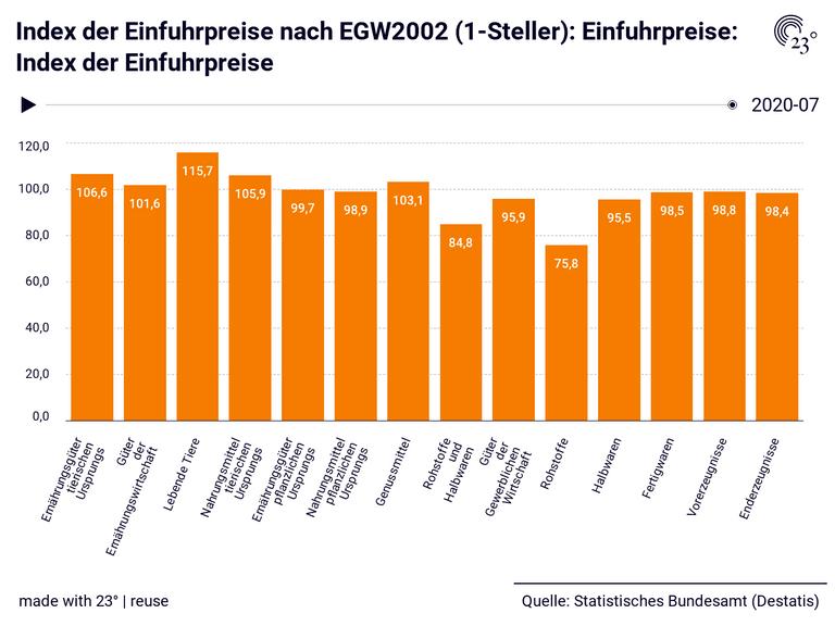 Index der Einfuhrpreise nach EGW2002 (1-Steller): Einfuhrpreise: Index der Einfuhrpreise