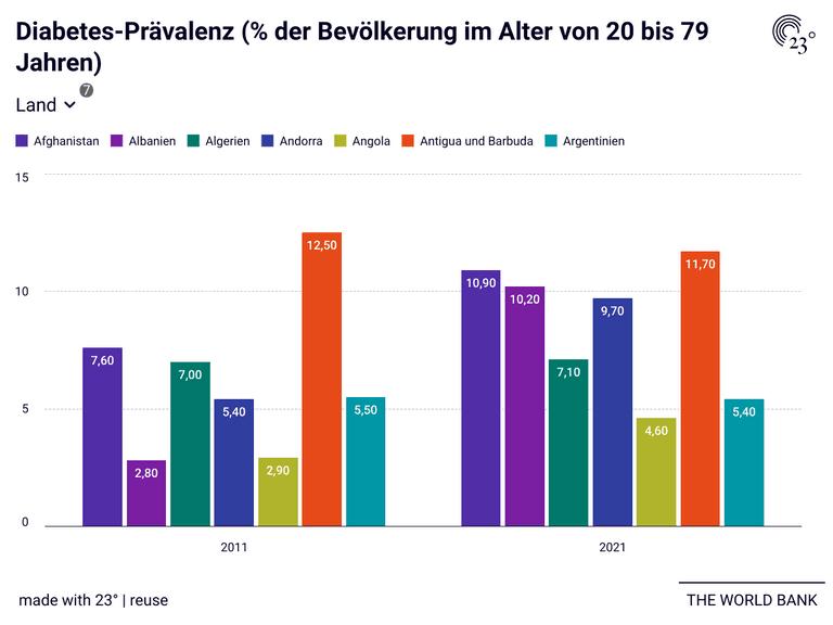 Diabetes-Prävalenz (% der Bevölkerung im Alter von 20 bis 79 Jahren)