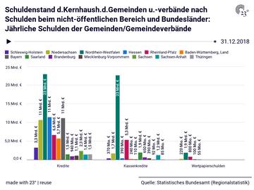 Schuldenstand d.Kernhaush.d.Gemeinden u.-verbände nach Schulden beim nicht-öffentlichen Bereich und Bundesländer: Jährliche Schulden der Gemeinden/Gemeindeverbände