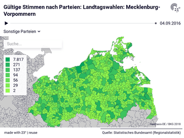 Gültige Stimmen nach Parteien: Landtagswahlen: Mecklenburg-Vorpommern