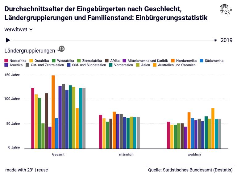 Durchschnittsalter der Eingebürgerten nach Geschlecht, Ländergruppierungen und Familienstand: Einbürgerungsstatistik