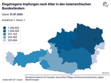Eingetragene Impfungen nach Alter in den österreichischen Bundesländern