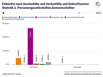 Einkünfte nach Gewinnfälle und Verlustfälle und Einkunftsarten: Statistik ü. Personengesellschaften,Gemeinschaften