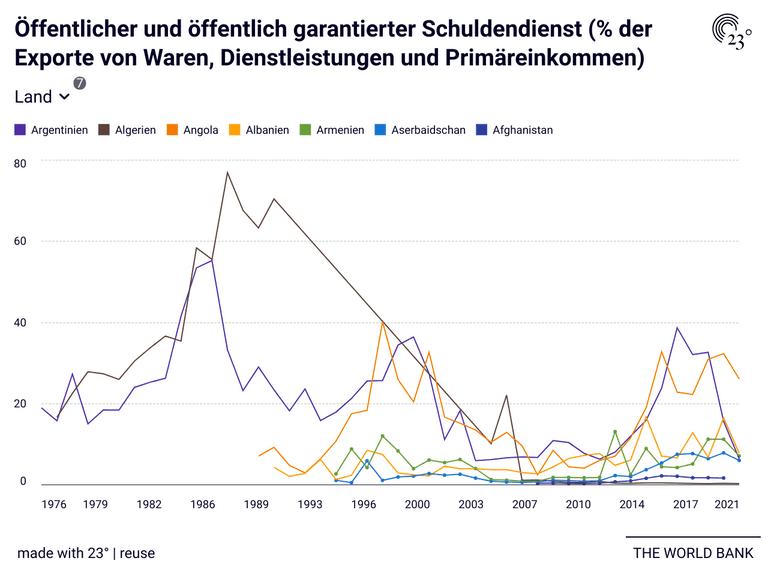 Öffentlicher und öffentlich garantierter Schuldendienst (% der Exporte von Waren, Dienstleistungen und Primäreinkommen)