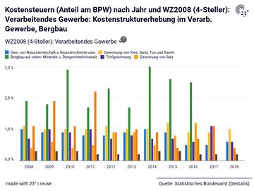 Kostensteuern (Anteil am BPW) nach Jahr und WZ2008 (4-Steller): Verarbeitendes Gewerbe: Kostenstrukturerhebung im Verarb. Gewerbe, Bergbau