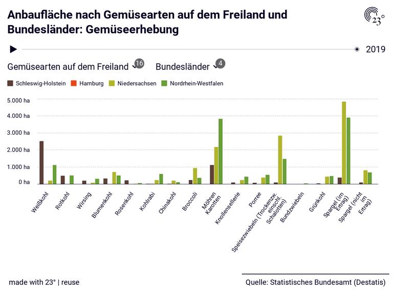 Anbaufläche nach Gemüsearten auf dem Freiland und Bundesländer: Gemüseerhebung
