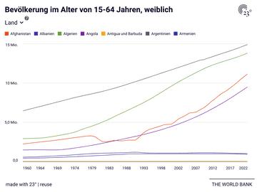 Bevölkerung im Alter von 15-64 Jahren, weiblich
