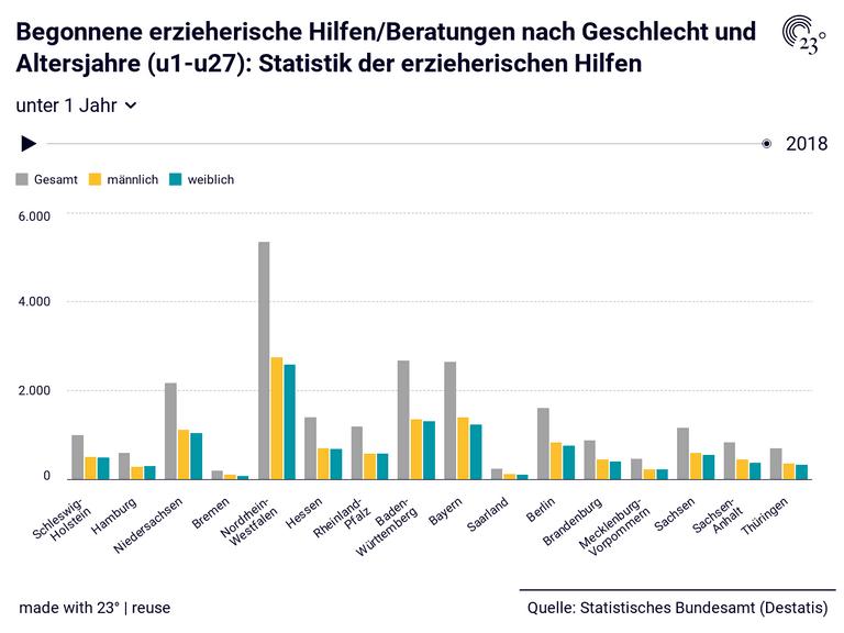 Begonnene erzieherische Hilfen/Beratungen nach Geschlecht und Altersjahre (u1-u27): Statistik der erzieherischen Hilfen