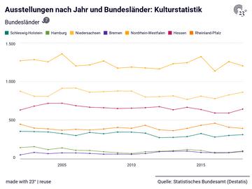 Ausstellungen nach Jahr und Bundesländer: Kulturstatistik