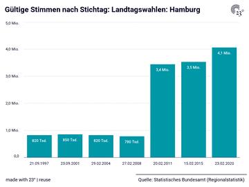 Gültige Stimmen nach Stichtag: Landtagswahlen: Hamburg