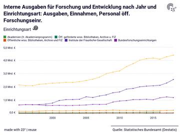 Interne Ausgaben für Forschung und Entwicklung nach Jahr und Einrichtungsart: Ausgaben, Einnahmen, Personal öff. Forschungseinr.