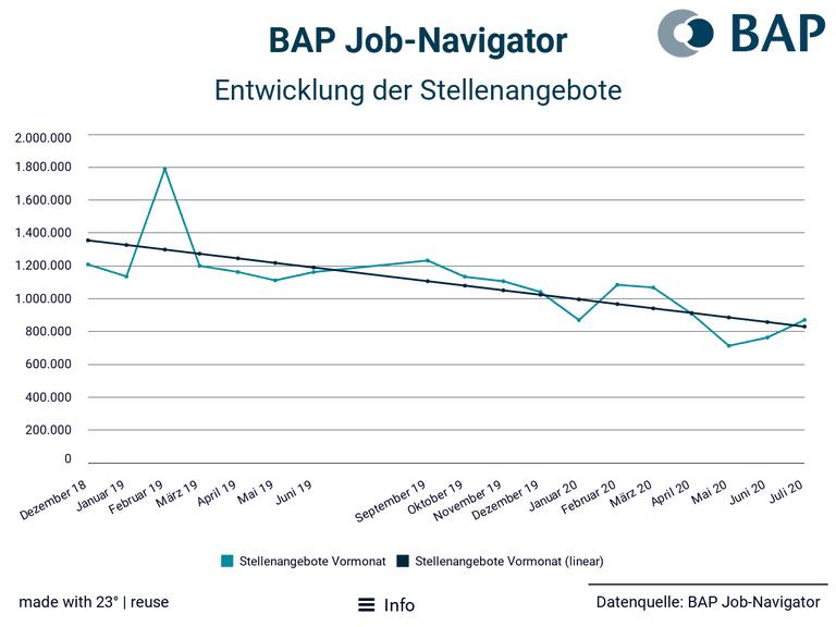 BAP Job-Navigator