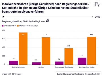 Insolvenzverfahren (übrige Schuldner) nach Regierungsbezirke / Statistische Regionen und Übrige Schuldnerarten: Statistik über beantragte Insolvenzverfahren
