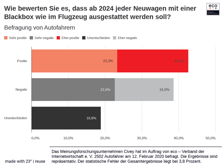 Wie bewerten Sie es, dass ab 2024 jeder Neuwagen mit einer Blackbox wie im Flugzeug ausgestattet werden soll?