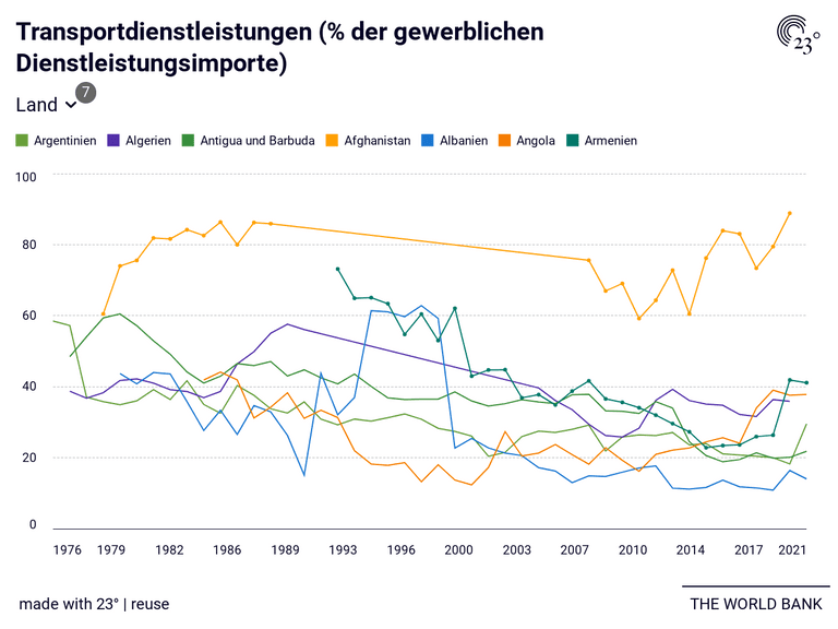 Transportdienstleistungen (% der gewerblichen Dienstleistungsimporte)