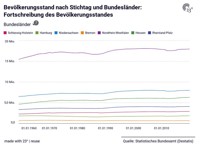 Bevölkerungsstand nach Stichtag und Bundesländer: Fortschreibung des Bevölkerungsstandes