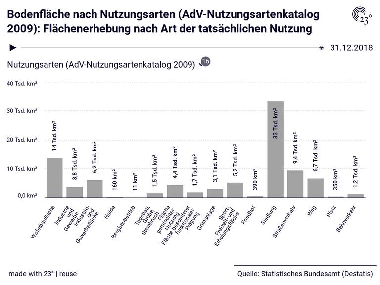 Bodenfläche nach Nutzungsarten (AdV-Nutzungsartenkatalog 2009): Flächenerhebung nach Art der tatsächlichen Nutzung