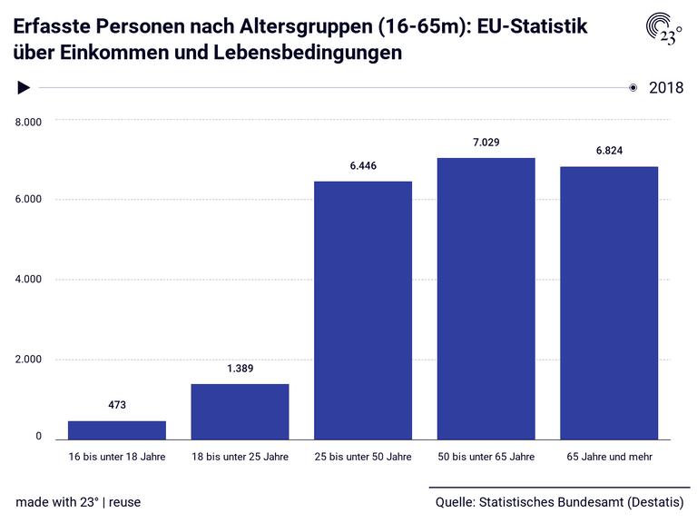 Erfasste Personen nach Altersgruppen (16-65m): EU-Statistik über Einkommen und Lebensbedingungen