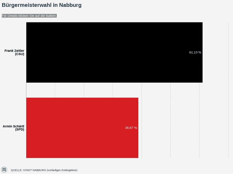 Bürgermeisterwahl in Nabburg