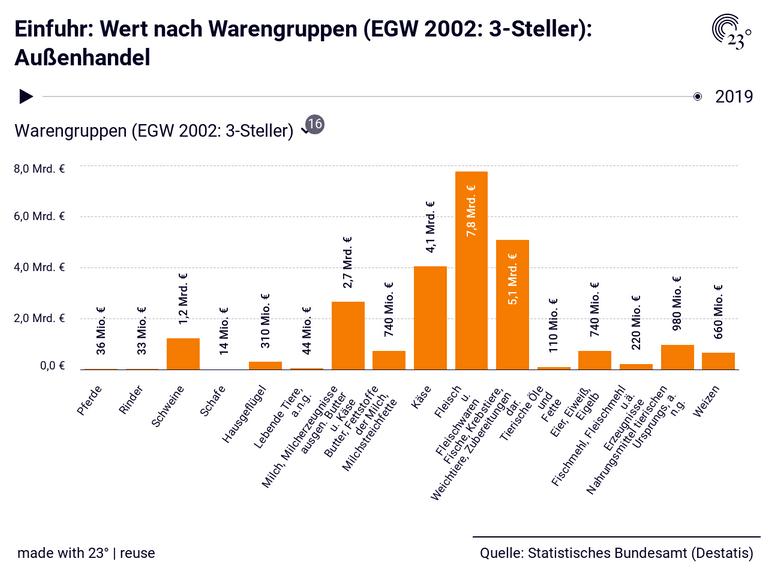 Einfuhr: Wert nach Warengruppen (EGW 2002: 3-Steller): Außenhandel
