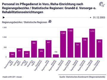Personal im Pflegedienst in Vors./Reha-Einrichtung nach Regierungsbezirke / Statistische Regionen: Grundd d. Vorsorge-o. Rehabilitationseinrichtungen