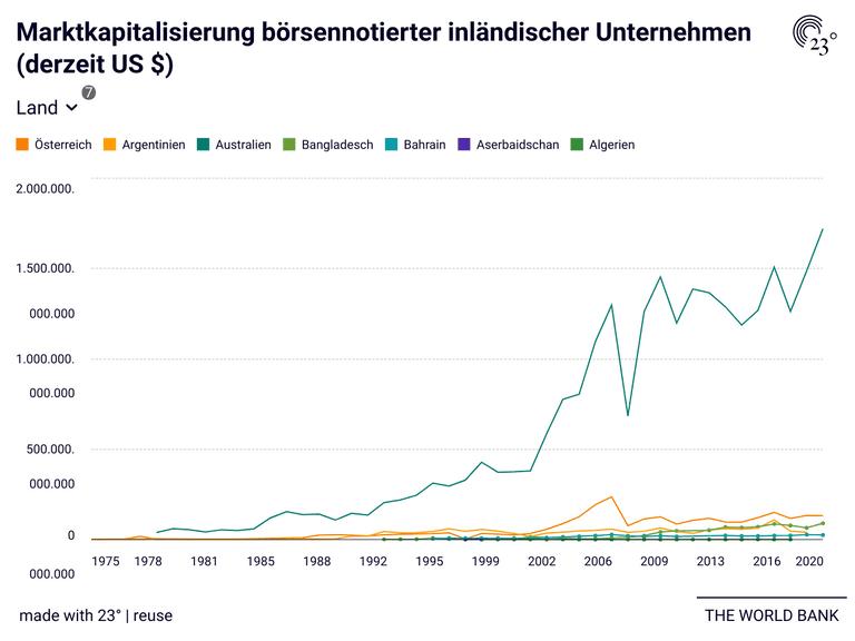 Marktkapitalisierung börsennotierter inländischer Unternehmen (derzeit US $)