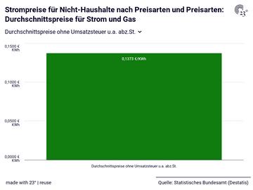 Strompreise für Nicht-Haushalte nach Preisarten und Preisarten: Durchschnittspreise für Strom und Gas
