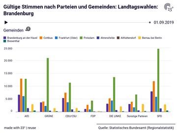 Gültige Stimmen nach Parteien und Gemeinden: Landtagswahlen: Brandenburg