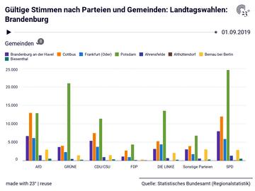 Landtagswahlen: Brandenburg: Gemeinden, Parteien, Stichtag, Gültige Stimmen