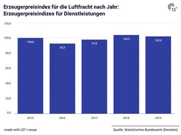Erzeugerpreisindex für die Luftfracht nach Jahr: Erzeugerpreisindizes für Dienstleistungen