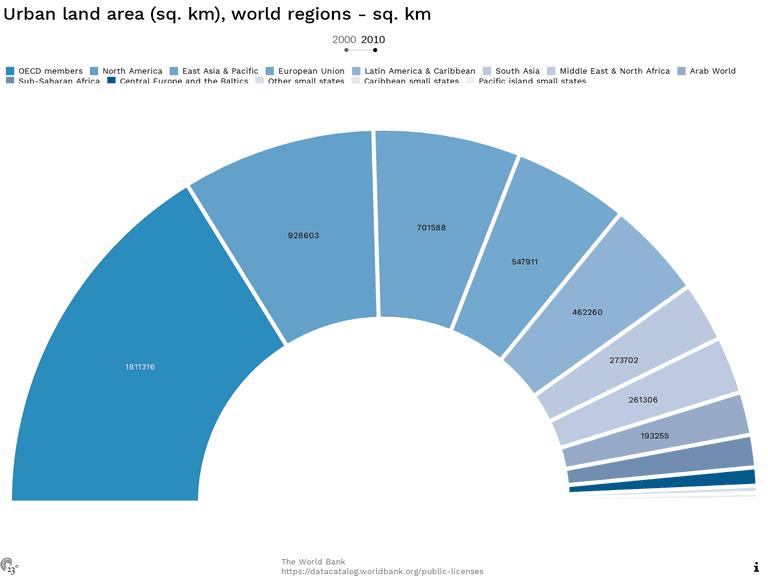 Urban land area (sq. km), world regions - sq. km