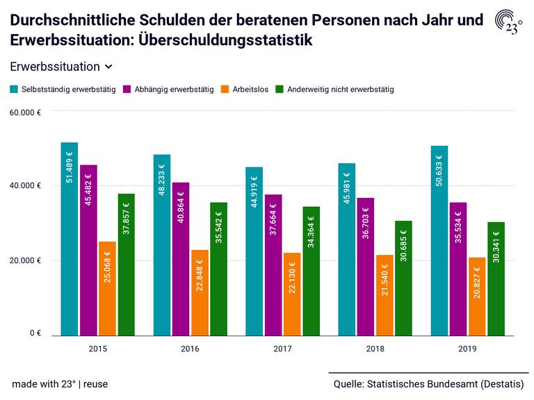 Durchschnittliche Schulden der beratenen Personen nach Jahr und Erwerbssituation: Überschuldungsstatistik