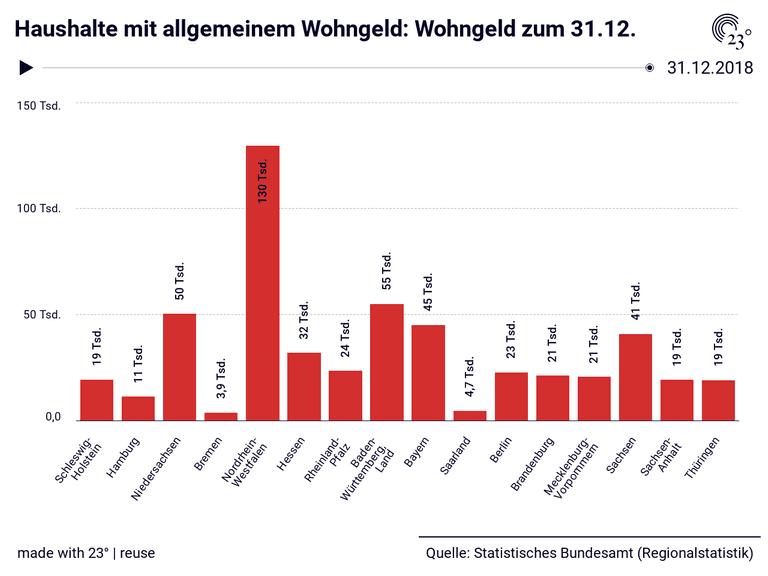 Haushalte mit allgemeinem Wohngeld: Wohngeld zum 31.12.