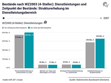 Bestände nach WZ2003 (4-Steller): Dienstleistungen und Zeitpunkt der Bestände: Strukturerhebung im Dienstleistungsbereich