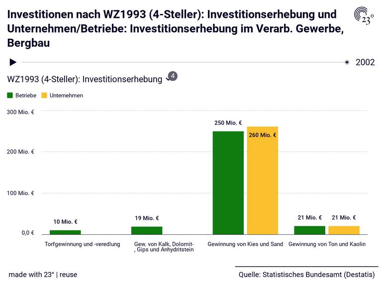 Investitionen nach WZ1993 (4-Steller): Investitionserhebung und Unternehmen/Betriebe: Investitionserhebung im Verarb. Gewerbe, Bergbau