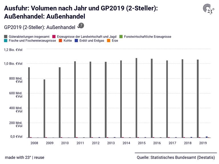 Ausfuhr: Volumen nach Jahr und GP2019 (2-Steller): Außenhandel: Außenhandel
