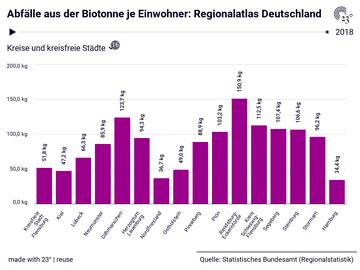 Abfälle aus der Biotonne je Einwohner: Regionalatlas Deutschland