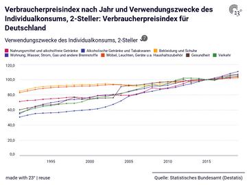 Verbraucherpreisindex nach Jahr und Verwendungszwecke des Individualkonsums, 2-Steller: Verbraucherpreisindex für Deutschland