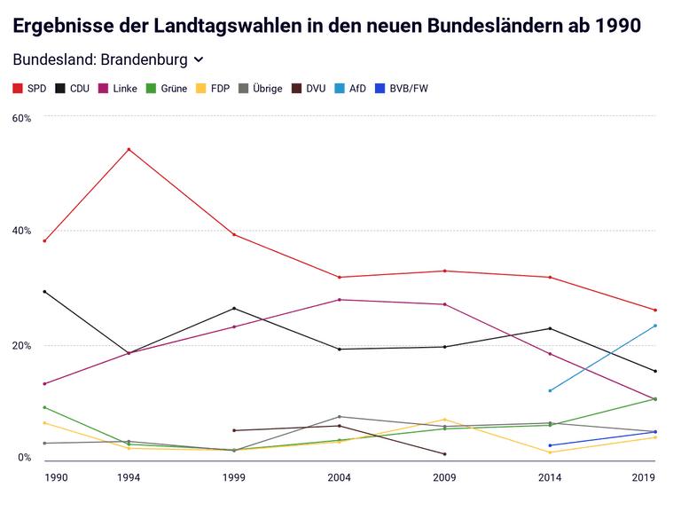 Ergebnisse der Landtagswahlen in den neuen Bundesländern ab 1990