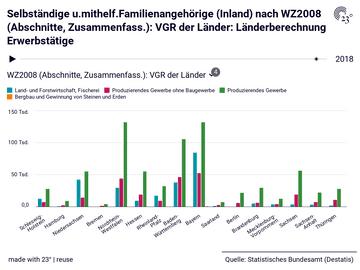 Selbständige u.mithelf.Familienangehörige (Inland) nach WZ2008 (Abschnitte, Zusammenfass.): VGR der Länder: Länderberechnung Erwerbstätige